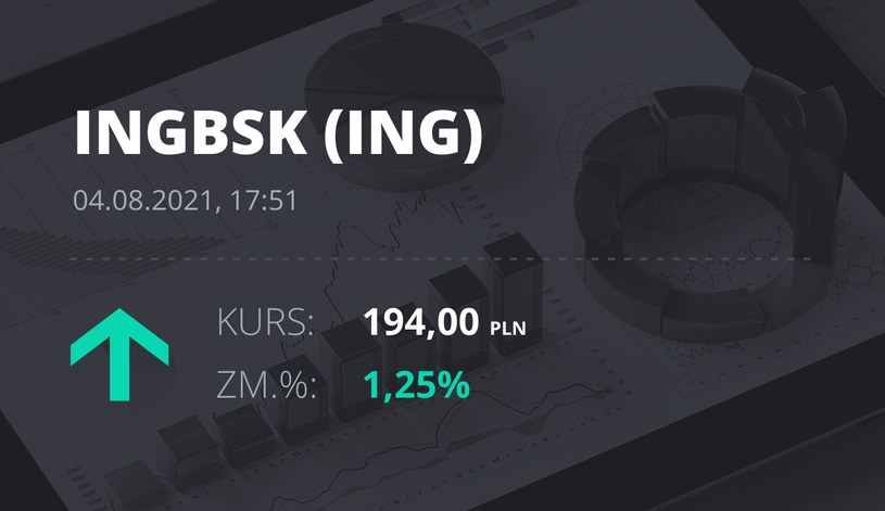 Notowania akcji spółki ING Bank Śląski z 4 sierpnia 2021 roku