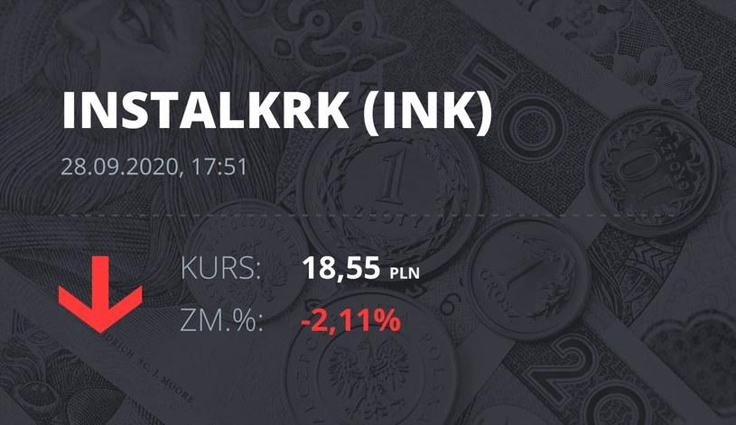 Notowania akcji spółki Instal Kraków z 28 września 2020 roku