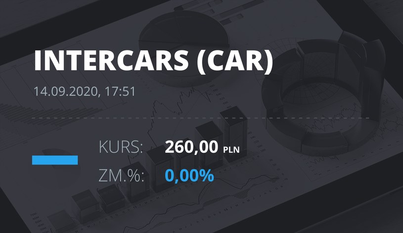 Notowania akcji spółki InterCars z 14 września 2020 roku