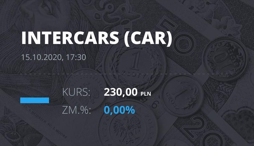 Notowania akcji spółki InterCars z 15 października 2020 roku