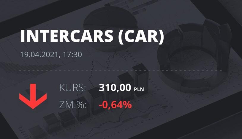 Notowania akcji spółki InterCars z 19 kwietnia 2021 roku