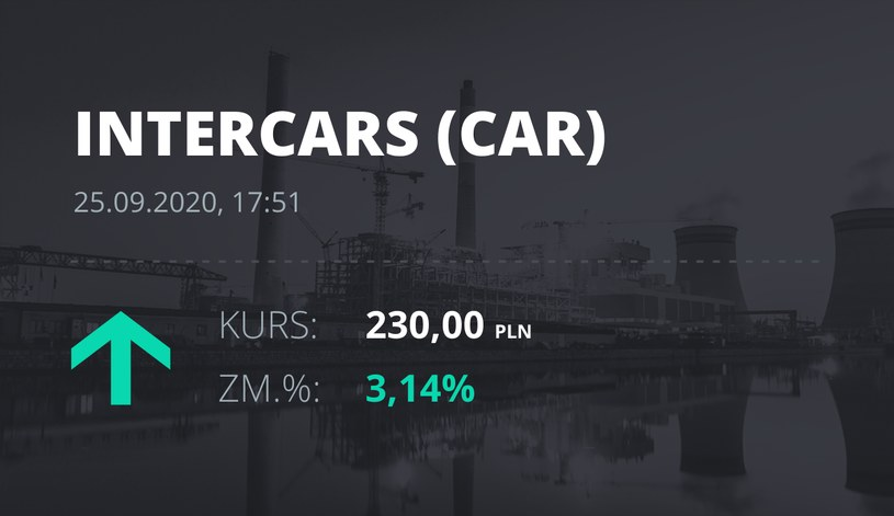 Notowania akcji spółki InterCars z 25 września 2020 roku