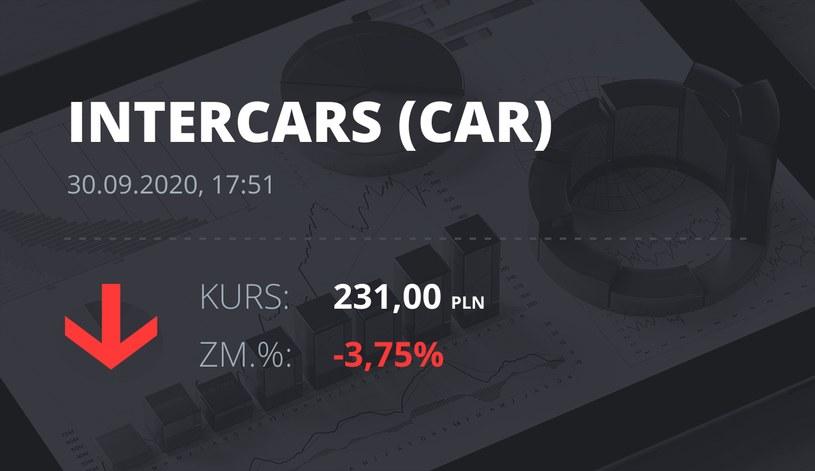 Notowania akcji spółki InterCars z 30 września 2020 roku