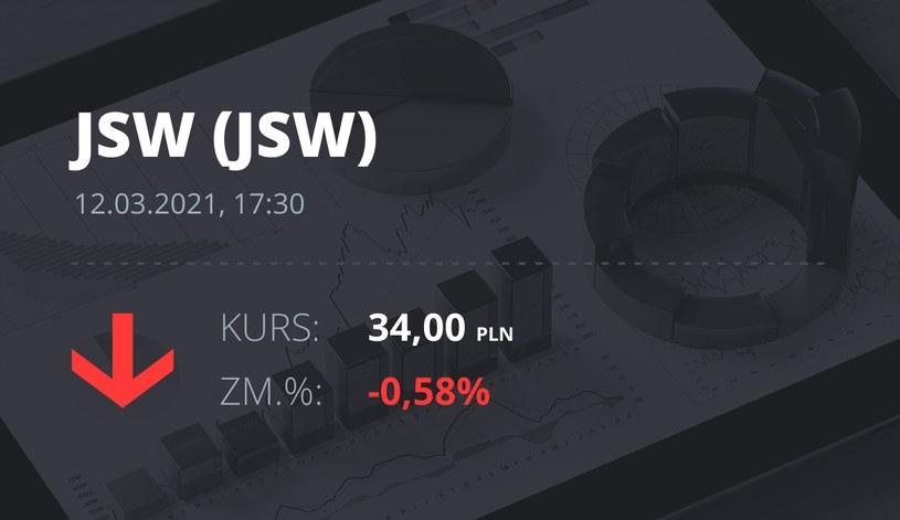 Notowania akcji spółki Jastrzębska Spółka Węglowa S.A. z 12 marca 2021 roku