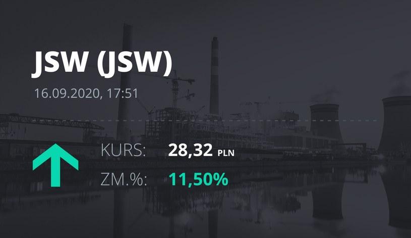 Notowania akcji spółki Jastrzębska Spółka Węglowa S.A. z 16 września 2020 roku