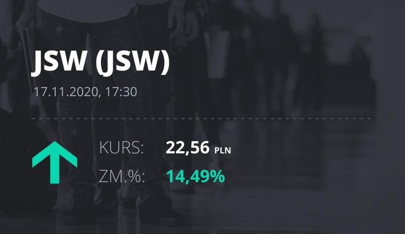 Notowania akcji spółki Jastrzębska Spółka Węglowa S.A. z 17 listopada 2020 roku