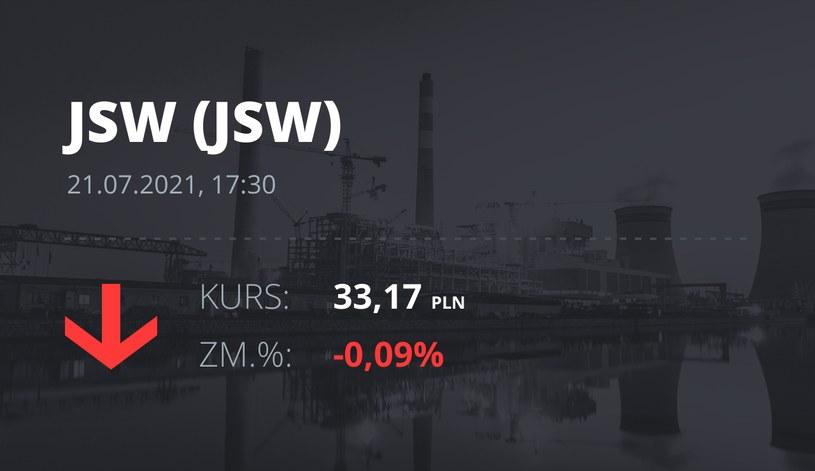 Notowania akcji spółki Jastrzębska Spółka Węglowa S.A. z 21 lipca 2021 roku