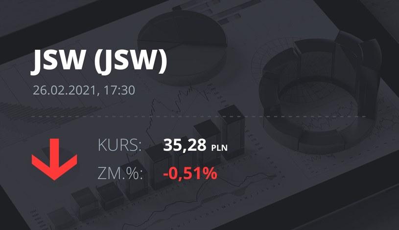 Notowania akcji spółki Jastrzębska Spółka Węglowa S.A. z 26 lutego 2021 roku