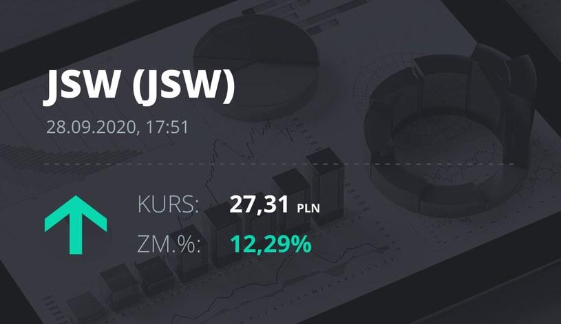 Notowania akcji spółki Jastrzębska Spółka Węglowa S.A. z 28 września 2020 roku
