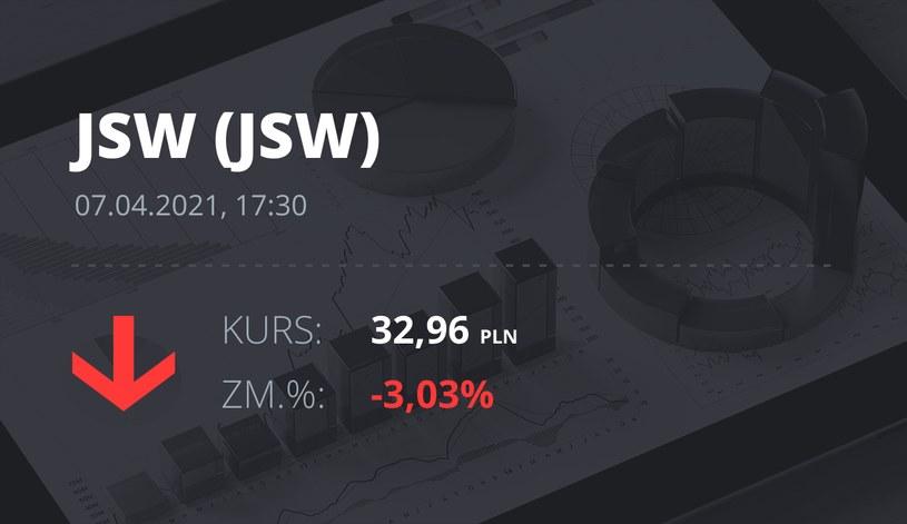 Notowania akcji spółki Jastrzębska Spółka Węglowa S.A. z 7 kwietnia 2021 roku