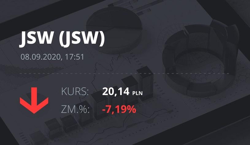Notowania akcji spółki Jastrzębska Spółka Węglowa S.A. z 8 września 2020 roku