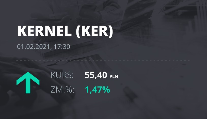Notowania akcji spółki Kernel z 1 lutego 2021 roku
