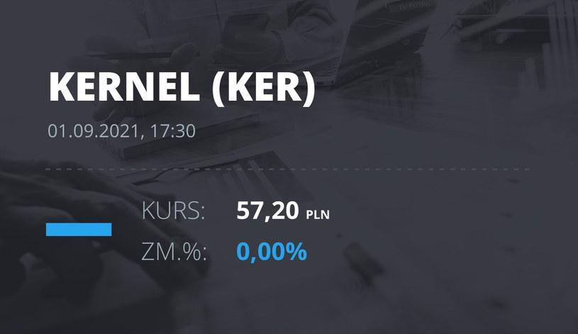 Notowania akcji spółki Kernel z 1 września 2021 roku