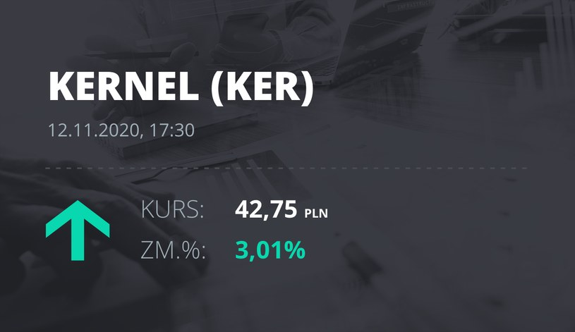 Notowania akcji spółki Kernel z 12 listopada 2020 roku