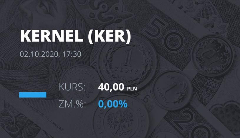 Notowania akcji spółki Kernel z 2 października 2020 roku