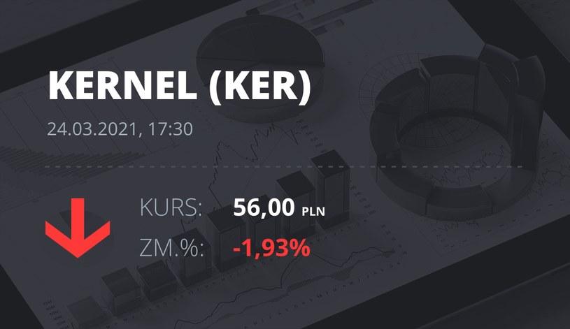 Notowania akcji spółki Kernel z 24 marca 2021 roku