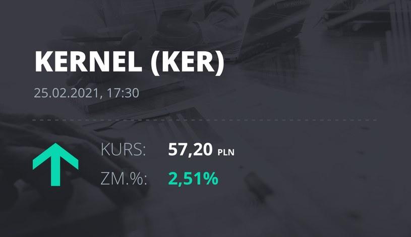 Notowania akcji spółki Kernel z 25 lutego 2021 roku