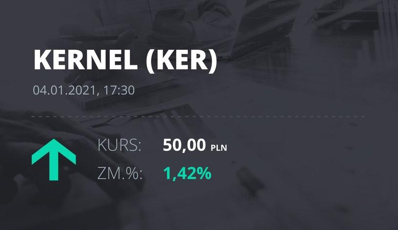 Notowania akcji spółki Kernel z 4 stycznia 2021 roku