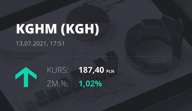 Notowania akcji spółki KGHM z 13 lipca 2021 roku