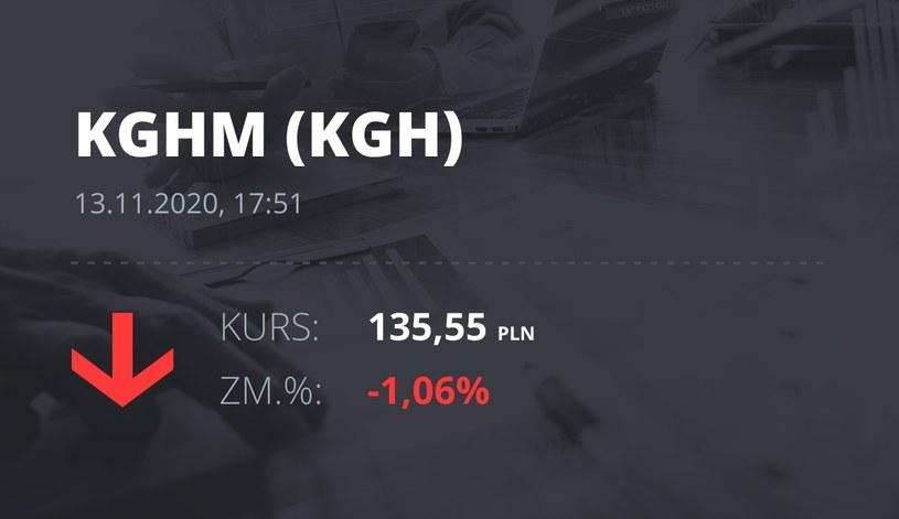 Notowania akcji spółki KGHM z 13 listopada 2020 roku