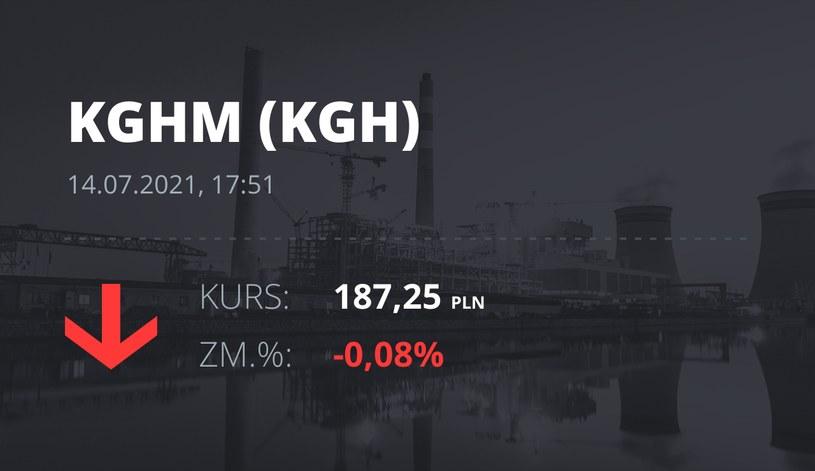 Notowania akcji spółki KGHM z 14 lipca 2021 roku