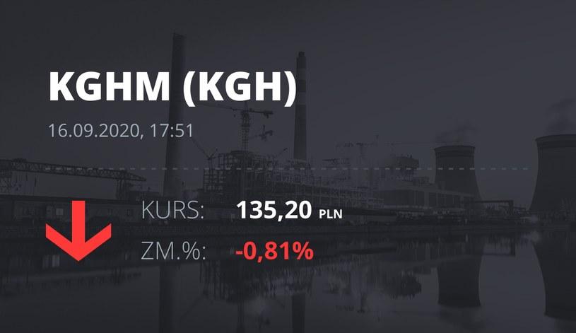 Notowania akcji spółki KGHM z 16 września 2020 roku