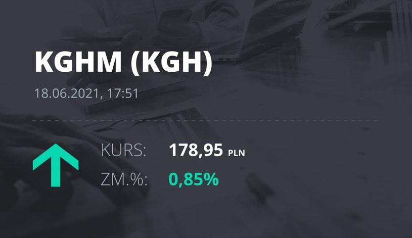 Notowania akcji spółki KGHM z 18 czerwca 2021 roku