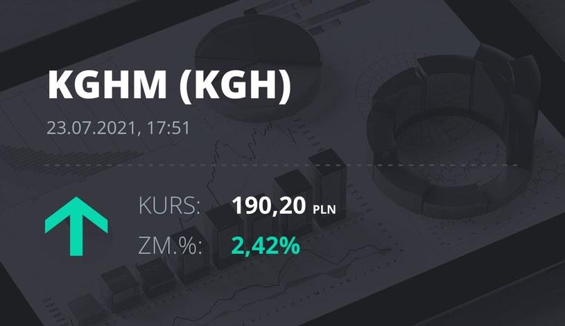 Notowania akcji spółki KGHM z 23 lipca 2021 roku