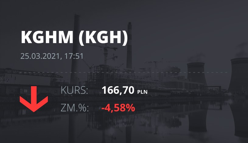 Notowania akcji spółki KGHM z 25 marca 2021 roku