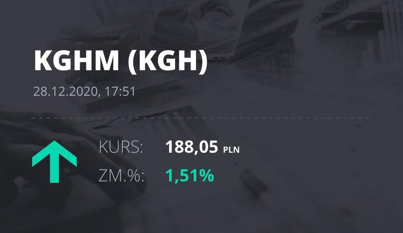 Notowania akcji spółki KGHM z 28 grudnia 2020 roku