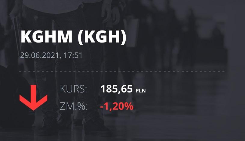 Notowania akcji spółki KGHM z 29 czerwca 2021 roku