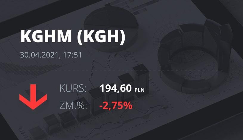 Notowania akcji spółki KGHM z 30 kwietnia 2021 roku