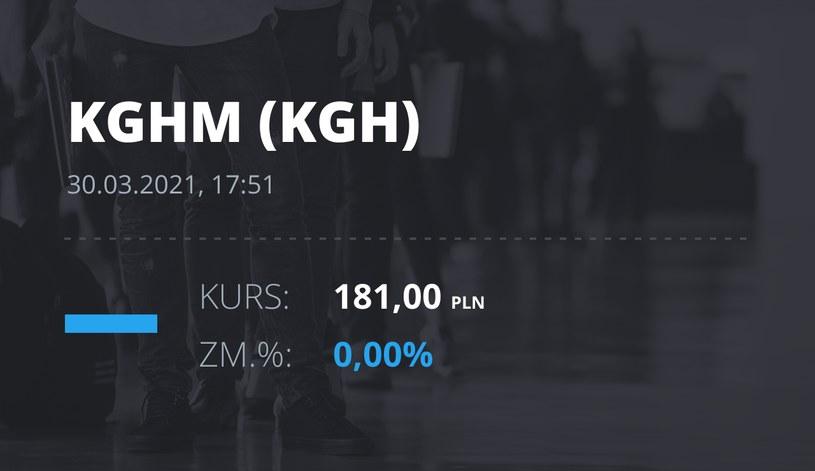 Notowania akcji spółki KGHM z 30 marca 2021 roku