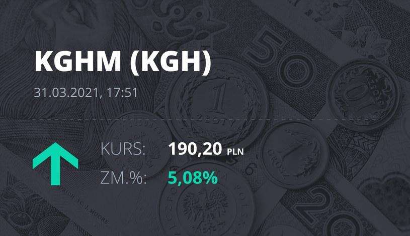 Notowania akcji spółki KGHM z 31 marca 2021 roku