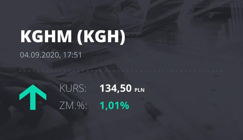 Notowania akcji spółki KGHM z 4 września 2020 roku