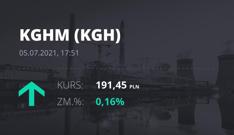 Notowania akcji spółki KGHM z 5 lipca 2021 roku