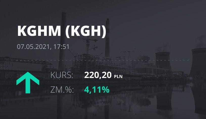 Notowania akcji spółki KGHM z 7 maja 2021 roku