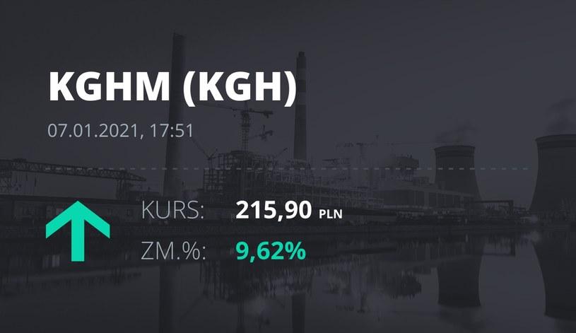 Notowania akcji spółki KGHM z 7 stycznia 2021 roku