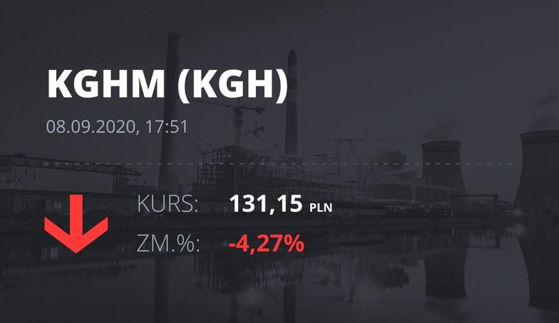Notowania akcji spółki KGHM z 8 września 2020 roku