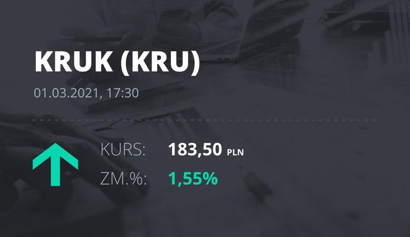 Notowania akcji spółki Kruk z 1 marca 2021 roku