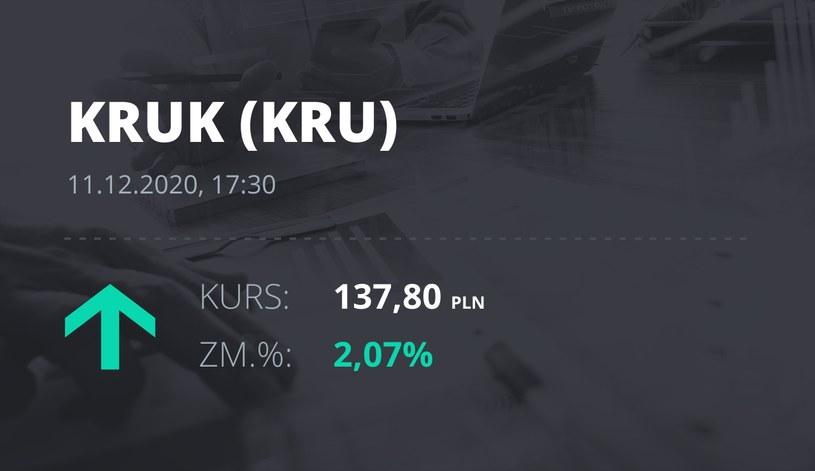 Notowania akcji spółki Kruk z 11 grudnia 2020 roku