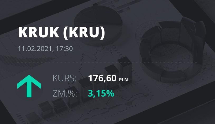 Notowania akcji spółki Kruk z 11 lutego 2021 roku