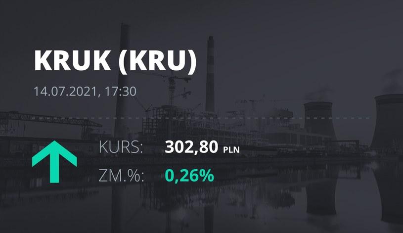Notowania akcji spółki Kruk z 14 lipca 2021 roku