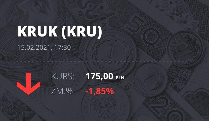 Notowania akcji spółki Kruk z 15 lutego 2021 roku