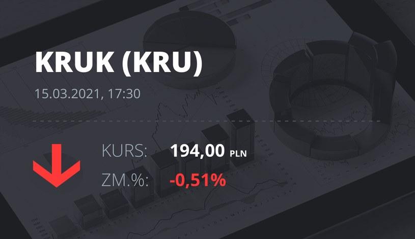 Notowania akcji spółki Kruk z 15 marca 2021 roku