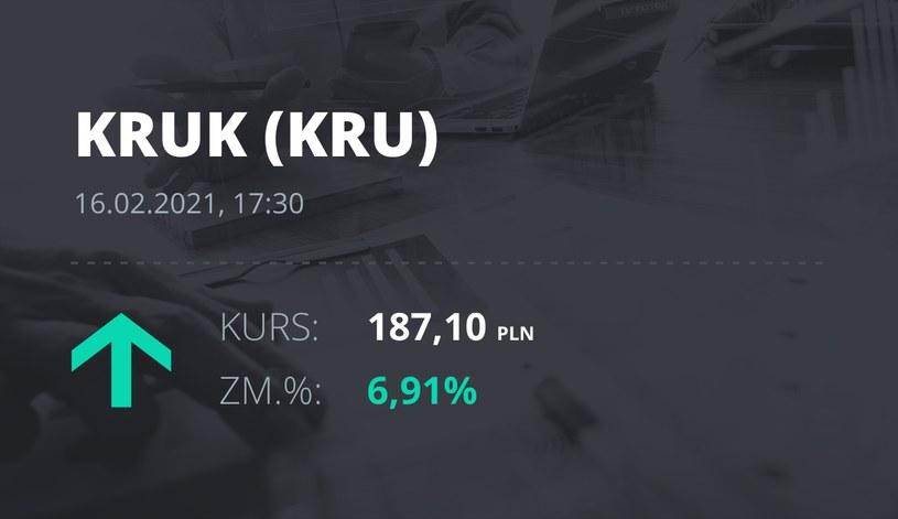 Notowania akcji spółki Kruk z 16 lutego 2021 roku