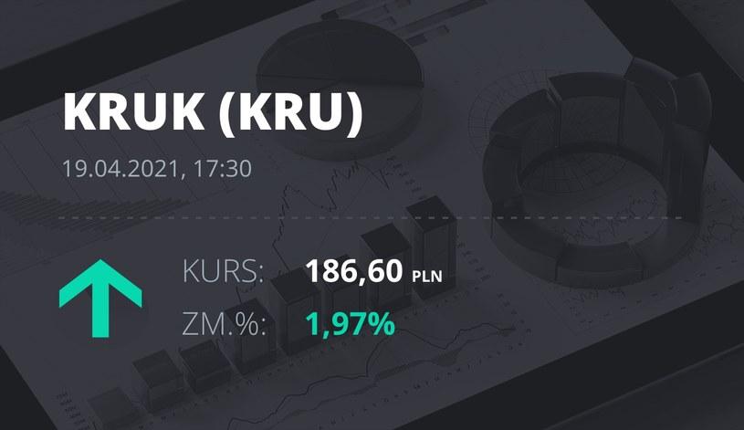 Notowania akcji spółki Kruk z 19 kwietnia 2021 roku