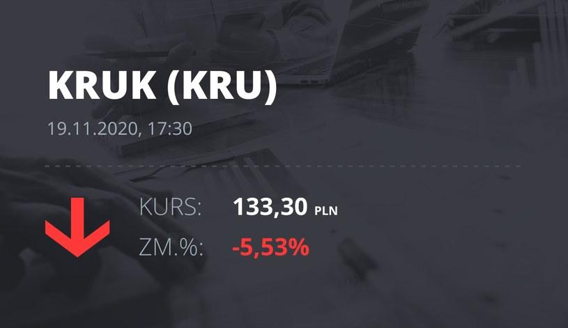 Notowania akcji spółki Kruk z 19 listopada 2020 roku
