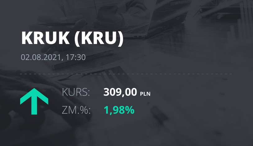 Notowania akcji spółki Kruk z 2 sierpnia 2021 roku