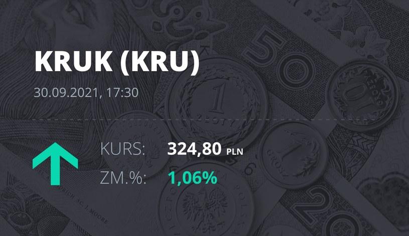 Notowania akcji spółki Kruk z 30 września 2021 roku